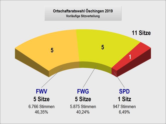 Ortschaftsratsitze in Öschingen 2019