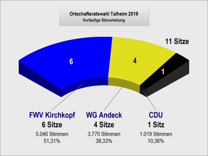 Ortschaftsratsitze in Talheim 2019
